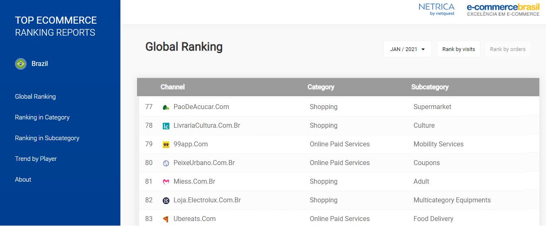 Site Miess está entre os 100 e-commerces mais acessados do Brasil!